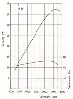 BMW R65 Power Graphs