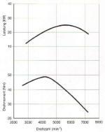 BMW F650 25Kw power Graph