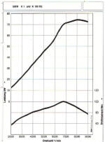 BMW K1 Power Graph