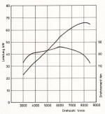 BMW K100 Power Graph